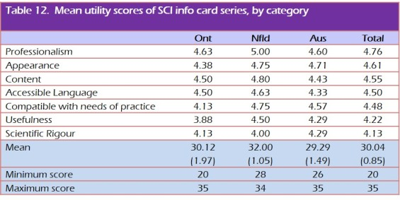 Mean utility scores of SCI info card series